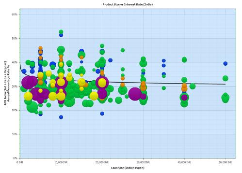 India Price Graph