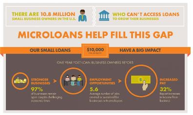 Accion_Infographic_Small_Loans_Big_Results_feature