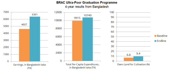 BRAC Ultra-Poor Graduation Programme | 4-year results from Bangladesh