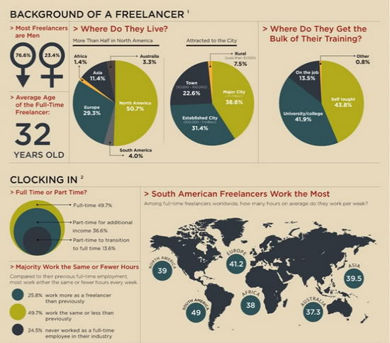 6-great-infographics-about-freelancing-05