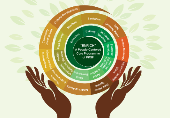 Key Elements of ENRICH. Source: http://bit.ly/PKSF-AHolisticApproach