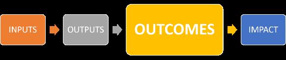 Outcomes process