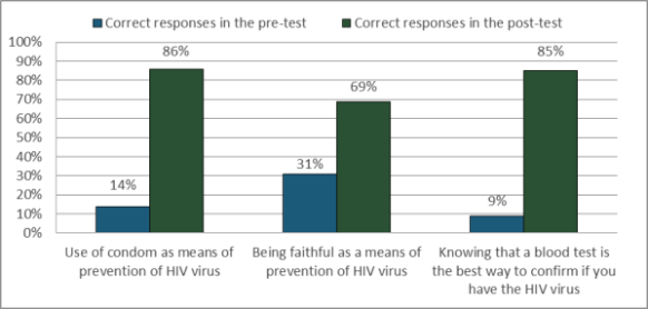 KNOWLEDGE ABOUT HIV VIRUS