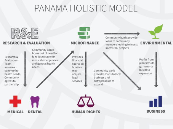 Panama holistic model