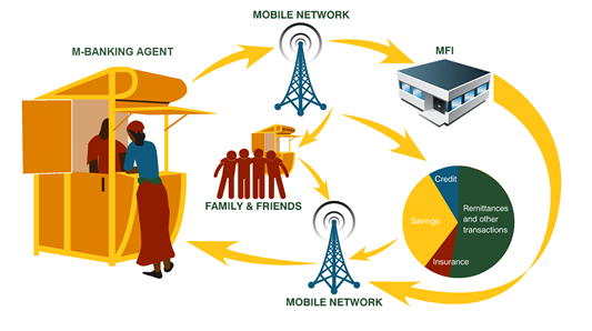 The promise of mobile technology infographic: how it works