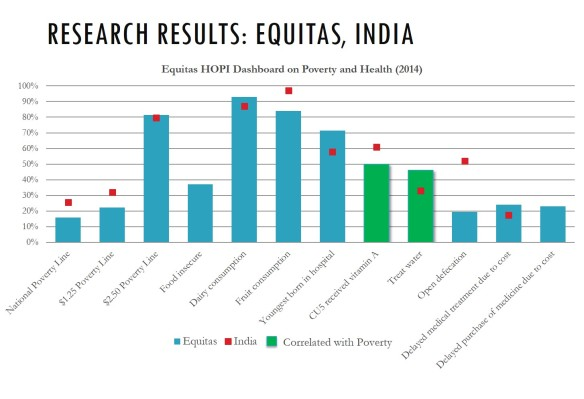 Research Results Equitas India