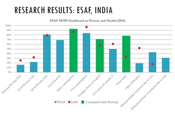 Research Results ESAF India