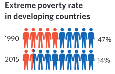 GraphMDGextreme Poverty Rate In Developing Countries - Countrys in poverty