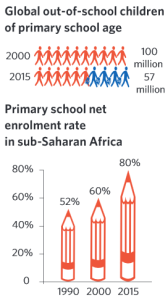 MDG 2 - Global out-of-school children of primary school age & Primary school net enrollment rate in sub-Saharan Africa