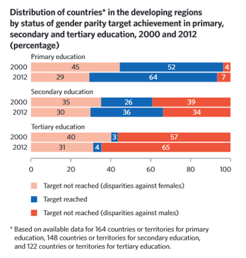 Distribution of countries* in the developing regions by status of gender parity target achievement in primary, secondary and tertiary education, 2000 and 2012 (percentage)