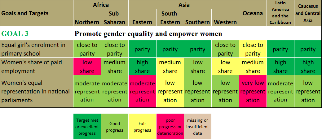 Post-MDG 3: Achieve gender equality to tackle the root