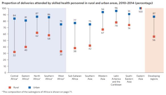 From The Millennium Development Goals Report, 2015