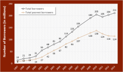 Growth of Total and Total Poorest Borrowers